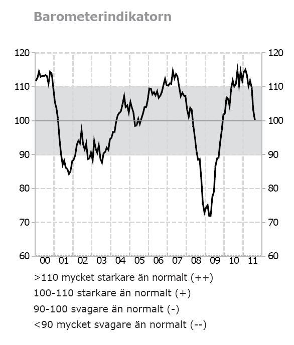 Konjunkturbarometern företag och hushåll augusti 2011