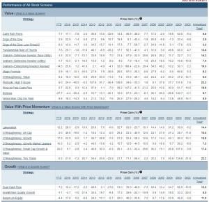 Screener för aktier enligt olika strategier