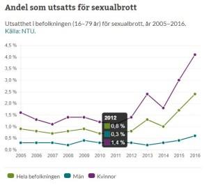 Statistik sexbrott Sverige 2005-2016